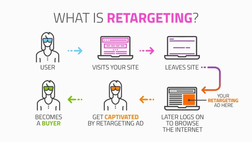 Remarketing and retargeting tips